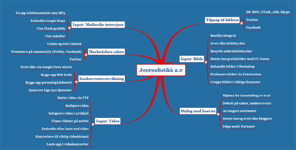 Journalistikk2.0